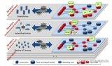 全球IIoT十大最具成长性技术展望