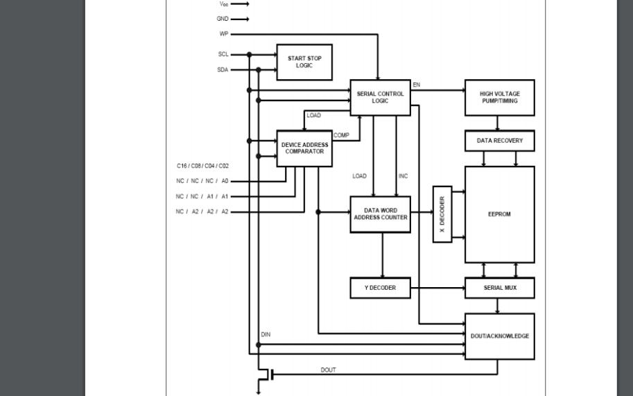 BL24C0X系列存儲芯片的數據手冊免費下載