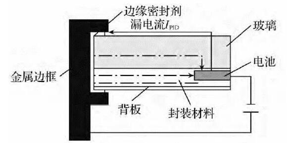 漏电流是什么_漏电流产生的原因_设备漏电流如何解决