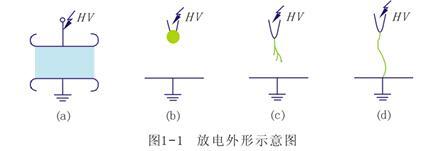 气体放电的主要形式是哪些_气体放电的主要形式的特点