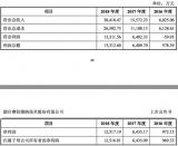 睿创微纳上半年实现净利润6469万元 同比增103%