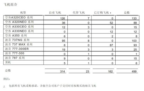 中银航空租赁有限公司正式公布了2019年第二季度...