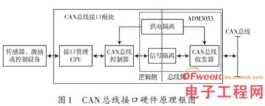 工业控制中的CAN总线接口模块硬件设计原理解析