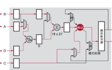 自动【驾驶操操在线观看中FPGA面临的挑战与实践