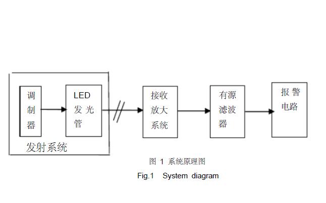 使用LM555CN芯片設計光電報警器和使用PSPICE進行建模的資料說明