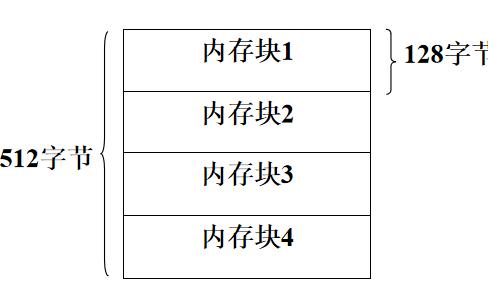 嵌入式系统教程之嵌入式操作系统的内存管理详细资料说明