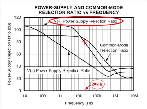 运放参数之交流电源抑制比详解