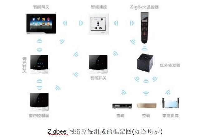如何使用Zigbee自动组网进行智能家居的解决方案资料说明