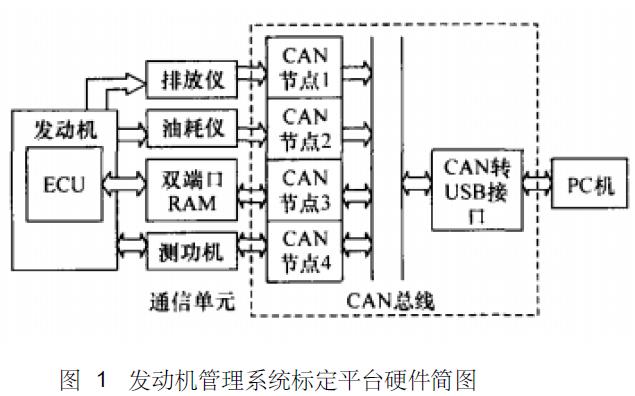 如何使用CAN总线进行汽油机管理系统标定平台的开发