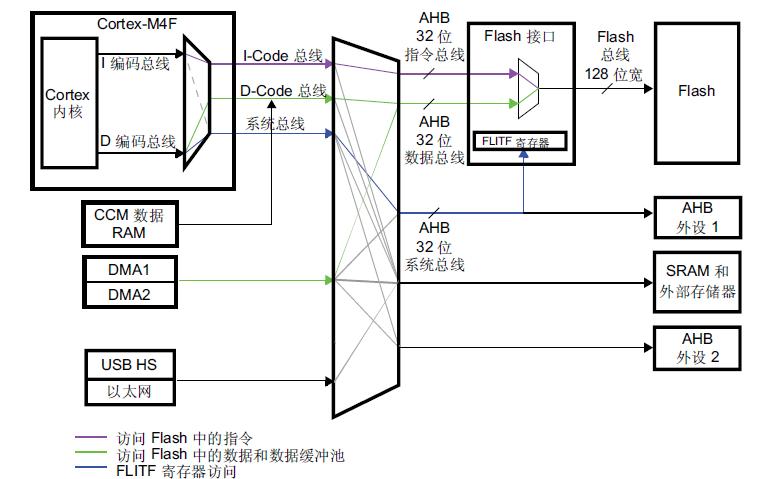 STM32F4xxxx系列ARM内核的32位微控制器的参考手册免费下载