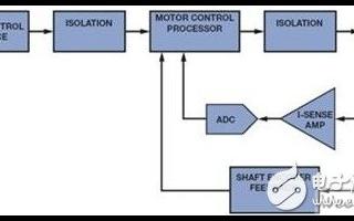 工业级特性在嵌入式处理的重要性