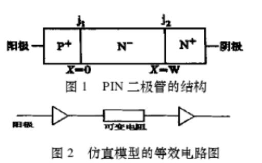 PIN二極管的PSPICE子電路模型的詳細資料說明