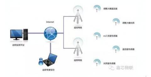 物联网中的无线传感器具备哪些特点