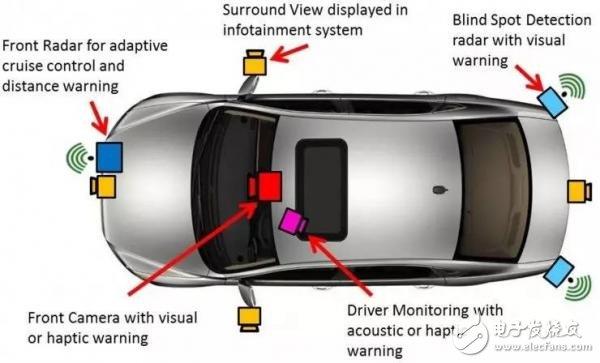 传感器融合在自动驾驶领域的应用