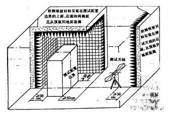 电磁屏蔽室和屏蔽机柜两者的作用是什麼?