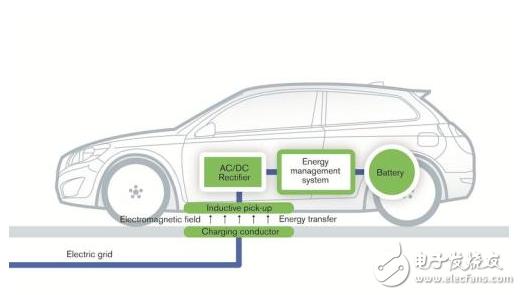 利用停车位无线电源发射器给汽车无线充电