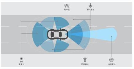 基于√传感器融合的ADAS硬∮件在环测试台