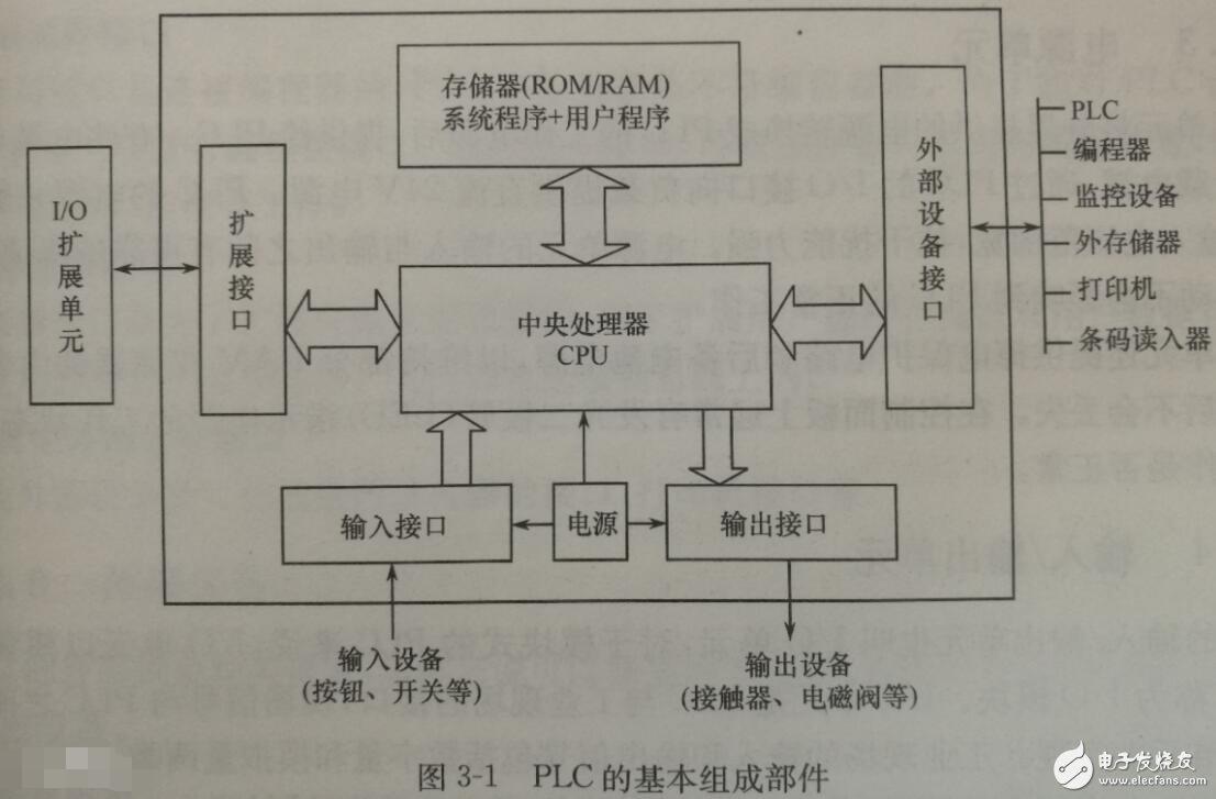 可編程邏輯控制器是什么_可編程邏輯控制器原理
