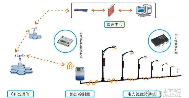 智能路灯如何选择无线通信方式