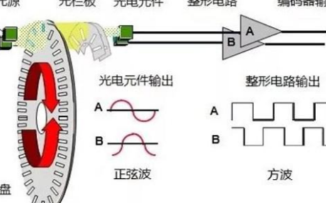 如何用plc控制实现编码器的定位功能