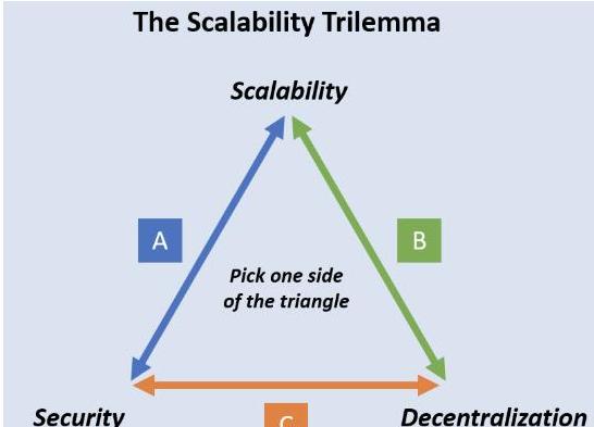 区块链系统的第二层项目是怎么一回事