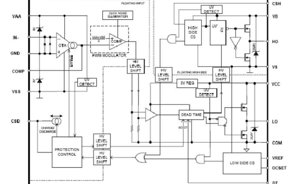 IRS2092S和IRAUDAMP5音频功率放大器的主要性能和方框图及应用电路