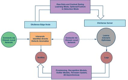 基于状态的系统监测(CbM)方法及系统设计