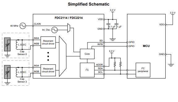 FDC2X1X电容式传感器的数据手册免费下载