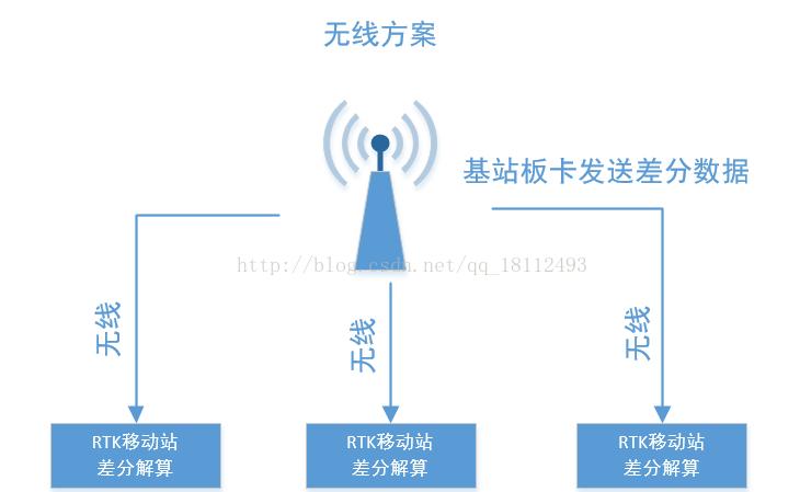 无人机中的RTK的定位技术你了解吗