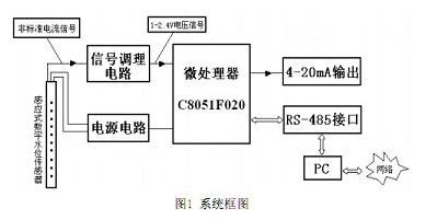 感应式数字水位传感器的工作原理和特点解析