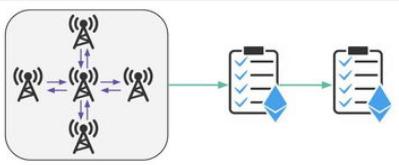 基于区块链技术等技术打造的多抵押Dai系统安全路线图介绍