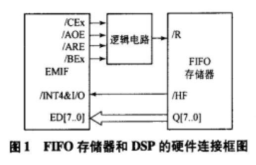TMS320C67系列DSP的EMIF與異步FIFO存儲器的接口設計詳細資料介紹