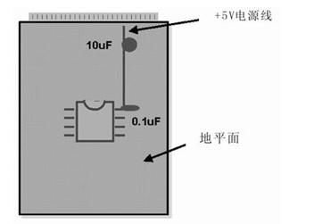 PCB布线设计中模拟布线和数字布线的相似之处及差别解析