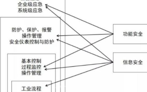 工业ξ 控制系统的本体安全该如何理解