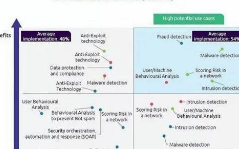人工智能会是网络安全技术的未来吗