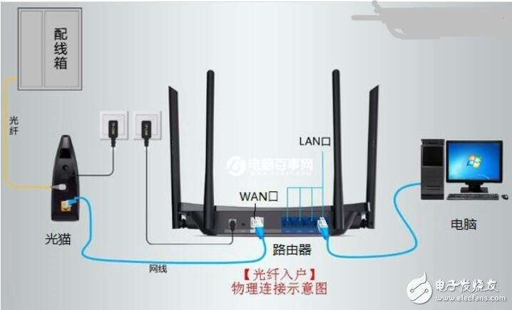 光纤路由器怎么接线_光纤路由器安装