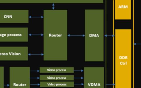 FPGA在自动驾驶中的挑战与实践
