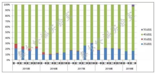 2019年第二季度我国手机市场正在处于4G向5G的过渡期