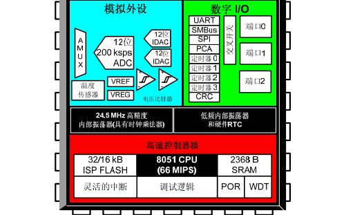 C8051F41X系列混合信号ISP FLASH微控制器的数据手册免费下载