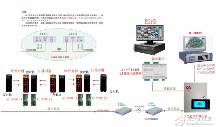 报警管理软件-总线报警系统管理软件案例