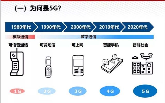 5G即將到了你了解5G嗎?5G的詳細科普資料免費下載