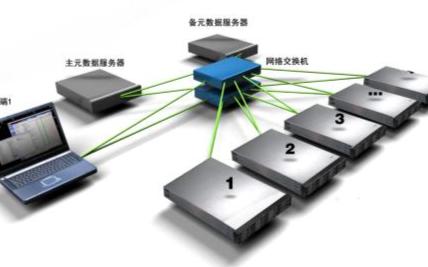 關于騰訊的開源分布式存儲系統DCache