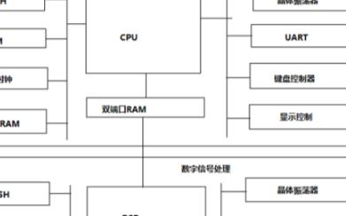 嵌入式软硬件系统的工作原理