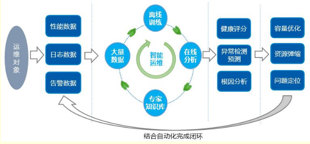 AI与5G切片网络的结合将推动网络高速发展和演进