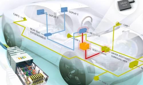 关于车载以太网AVB技术简介