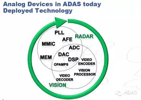 从ADAS到无人驾驶--汽车行业的不断发展之路