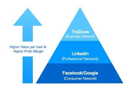 基于区块链和人工智能驱动的销售交易平台TraDo...