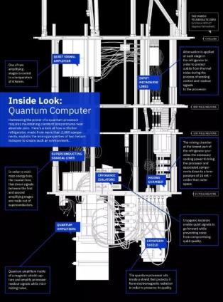 什么是量子計算機_量子計算機原理_量子計算的兩種有效方法