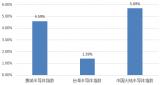 中国大陆半导体行业走势分析及动态