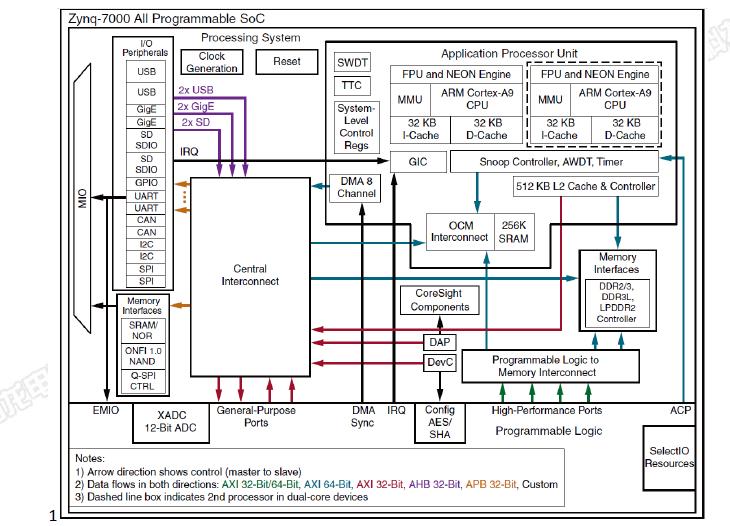 SOM-TLZ7x工业核心板的数据手册免费下载-电子发烧友网